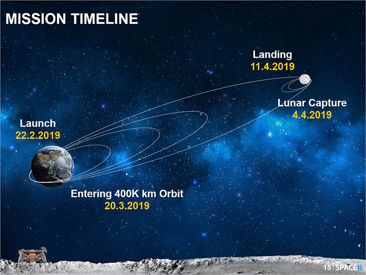 SpaceIL timeline for Beresheet to complete journey to the Moon